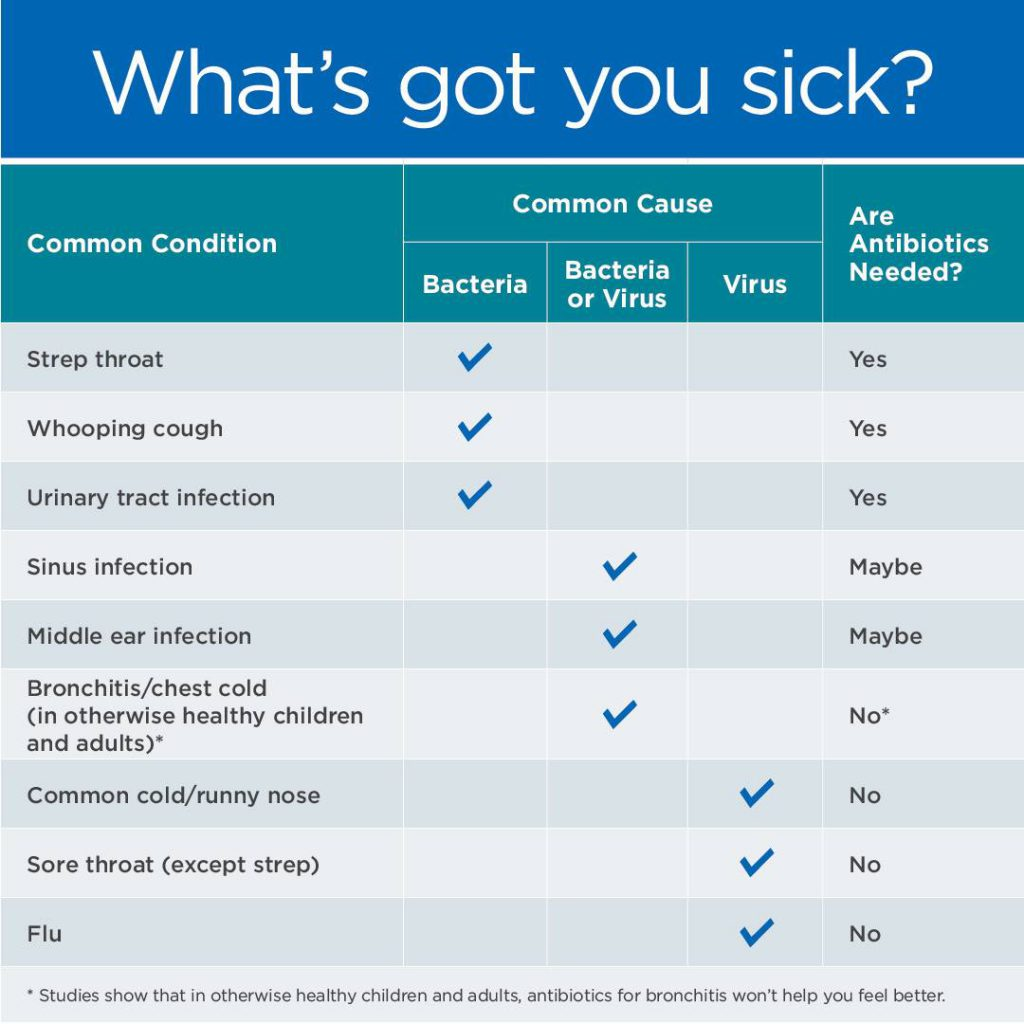 CDC What's Got You Sick? chart